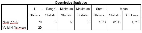 Statistik deskriptif merupakan statistik yang digunakan untuk menganalisa data dengan cara mendeskripsikan atau menggambarkan data yang telah terkumpul (sugiyono, 2013:206). Cara Melakukan Uji Statistik Deskriptif Dengan Software Spss Spss Indonesia