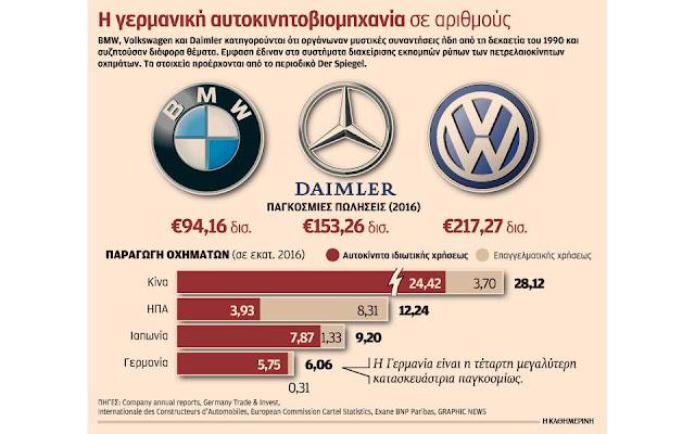 Αντιμέτωπη με μεγάλα σκάνδαλα η γερμανική αυτοκινητοβιομηχανία