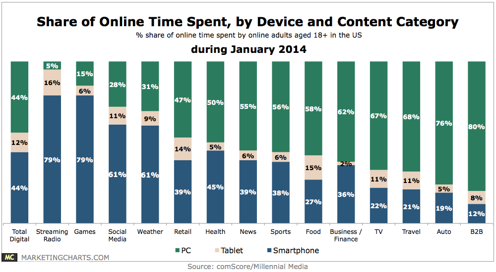 Share of time spent online, by device and category by comScore and MarketingCharts.com