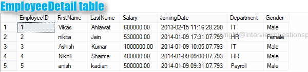 DATETIME : SQL SERVER QUERIES INTERVIEW FOR EXPERIENCED 2-3 YEARS