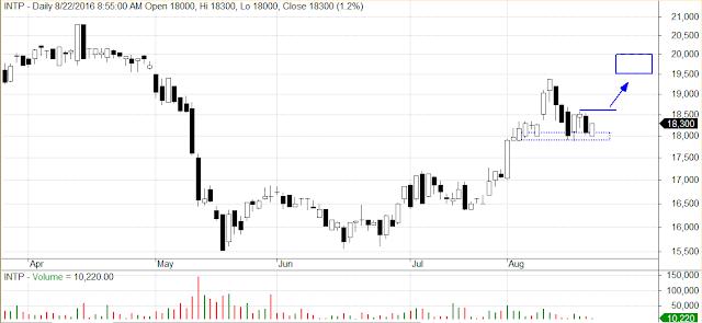 analisa analisis teknikal saham harian uptrend buy bluechip investasi rekomendasi saham 2016 bursa efek indonesia tips saham juli agustus september 2016