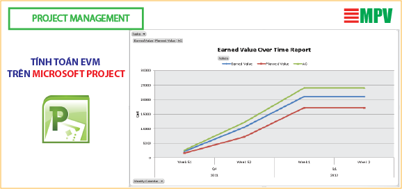 ĐTC-Tính toán EVM trên Microsoft Project