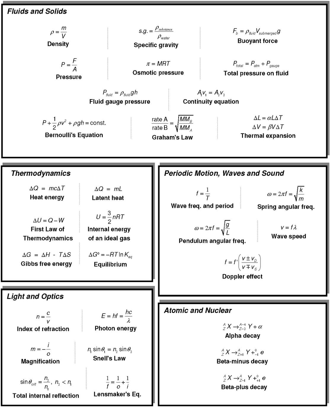 Physics Formula Chart