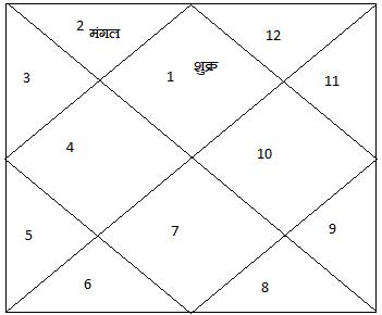 Kundali7