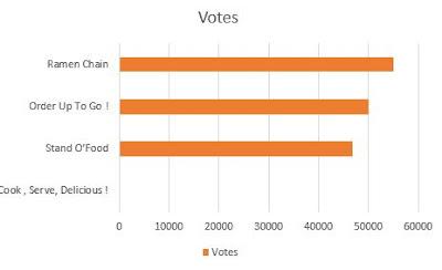 Urutan nilai dari tertinggi ke terendah dari Game Memasak Terbaik Ini Bisa Dimainkan Di Android berdasarkan votes
