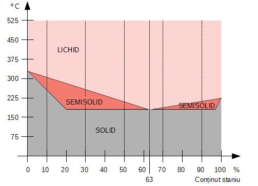 Variația temperaturii de topire în funcție de compoziția aliajelor Sn-Pb