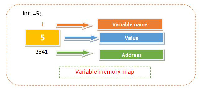 Memory map of a variable