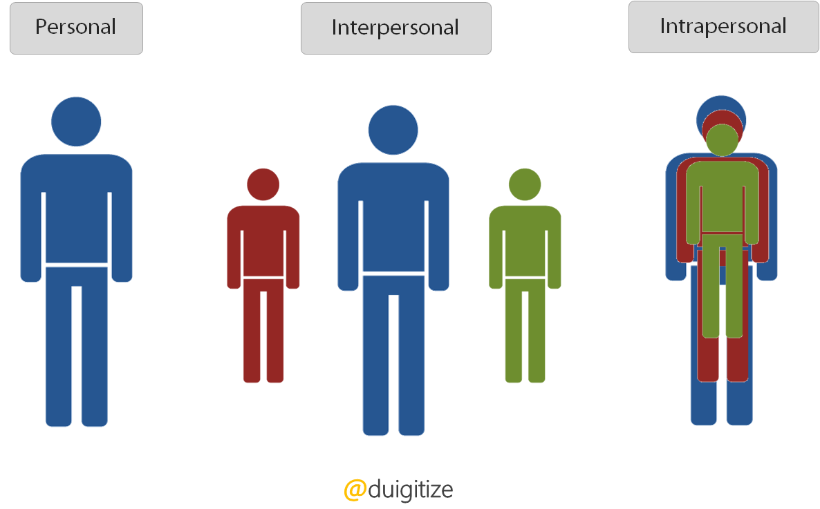 intrapersonal and interpersonal relationship skills training