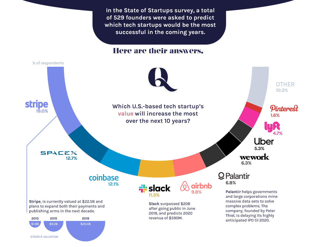 Tech Founders Predict the Next Wave of Startup Growth - infographic