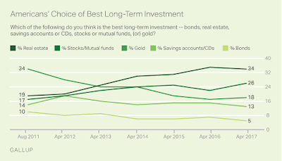 Americans cite gold as the 3rd best long-term investment but an estimated fewer than 10% actually own any