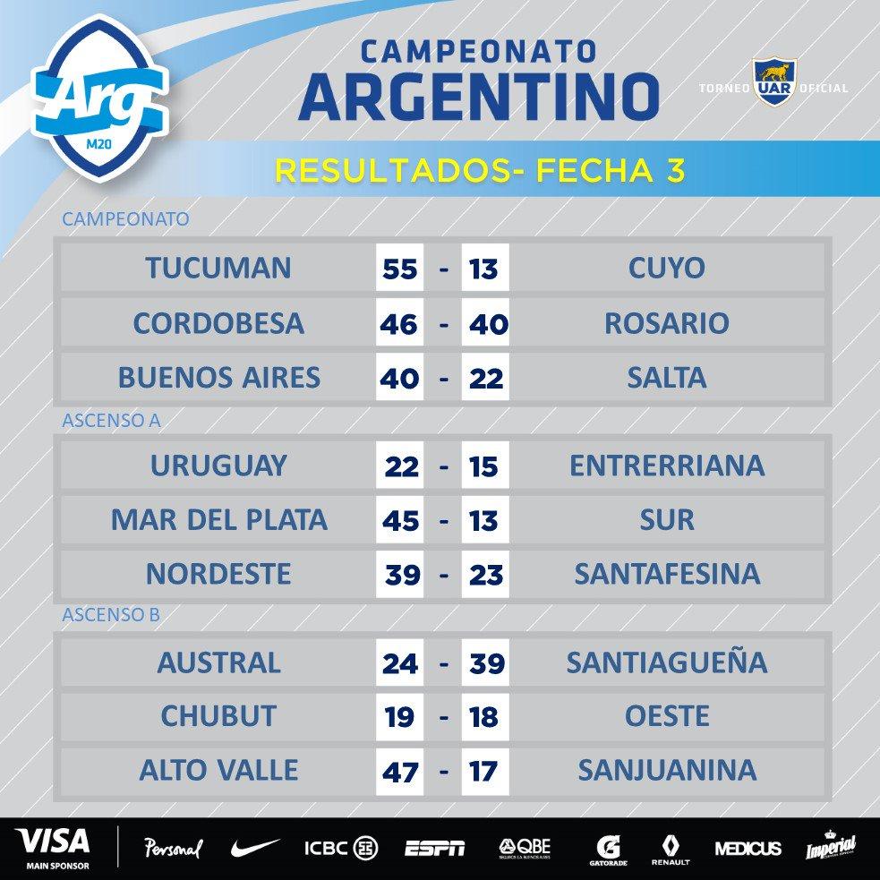 Resultados de la 3ra fecha del Argentino de Rugby 2017