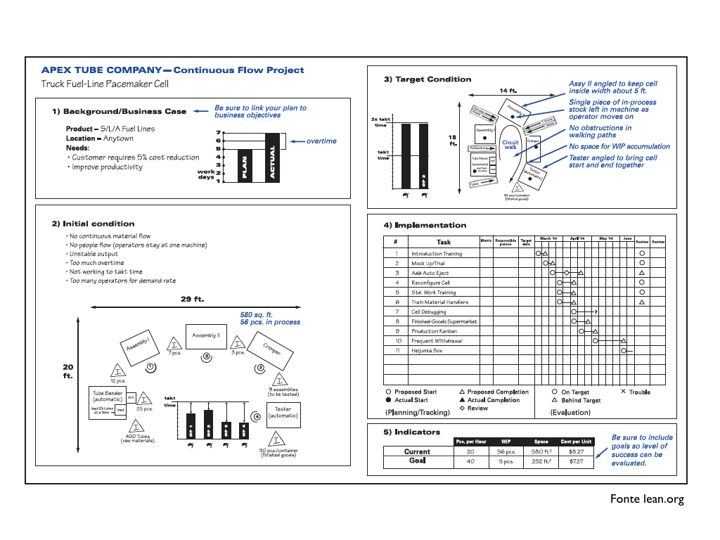Toyota a3 report template