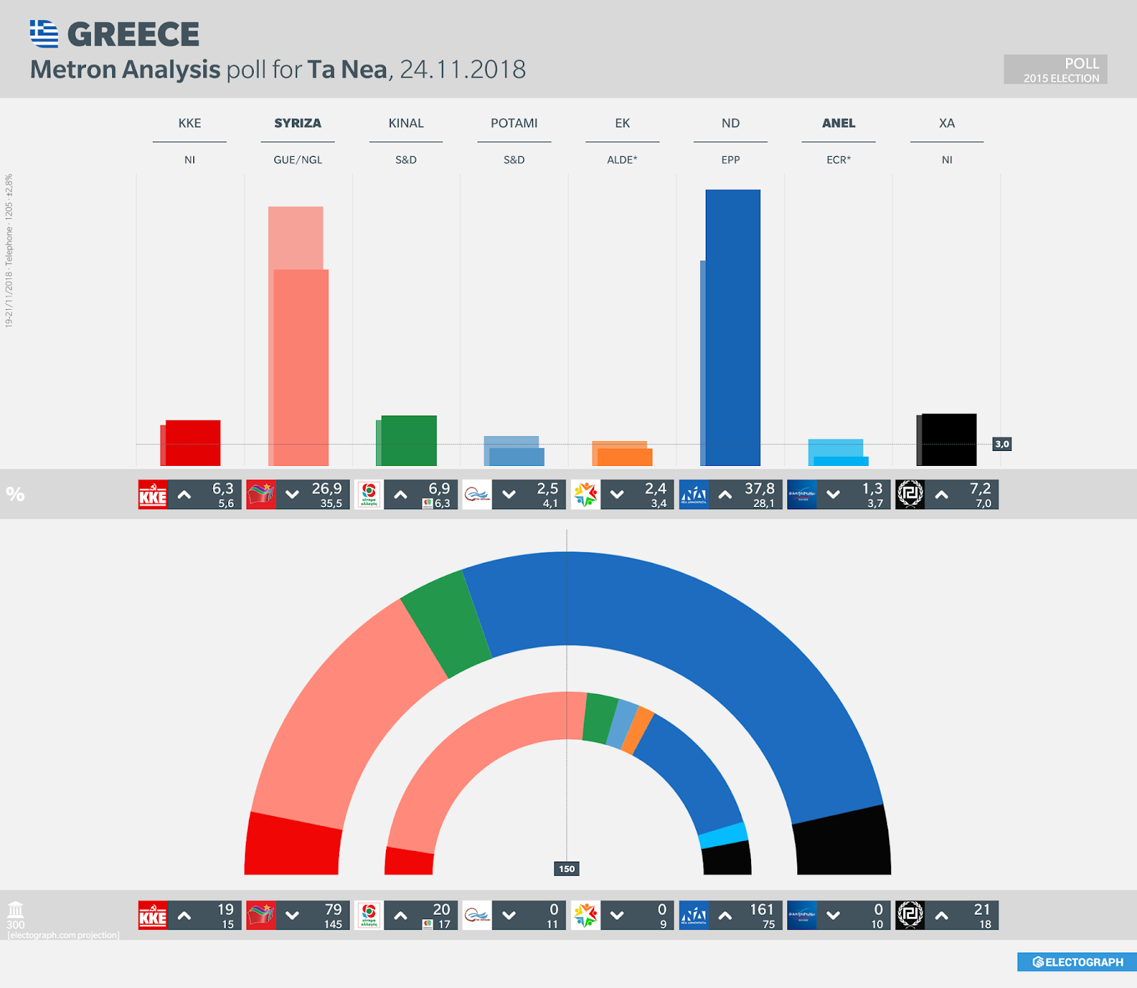 GREECE: Metron Analysis poll chart for Ta Nea, 24 November 2018