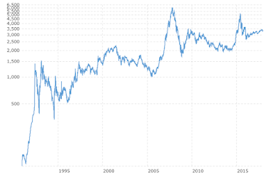 shanghai stock market index