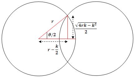 Análisis gráfico del área entre dos circunferencia