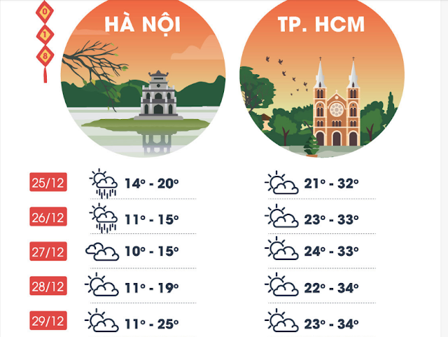 Weather forecast in Vietnam during the Lunar New Year 2018