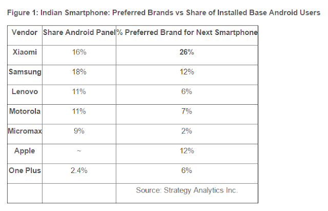 Xiaomi zooms past Apple, Samsung to become the most preferred upgrade for indian android users: stategy analytics
