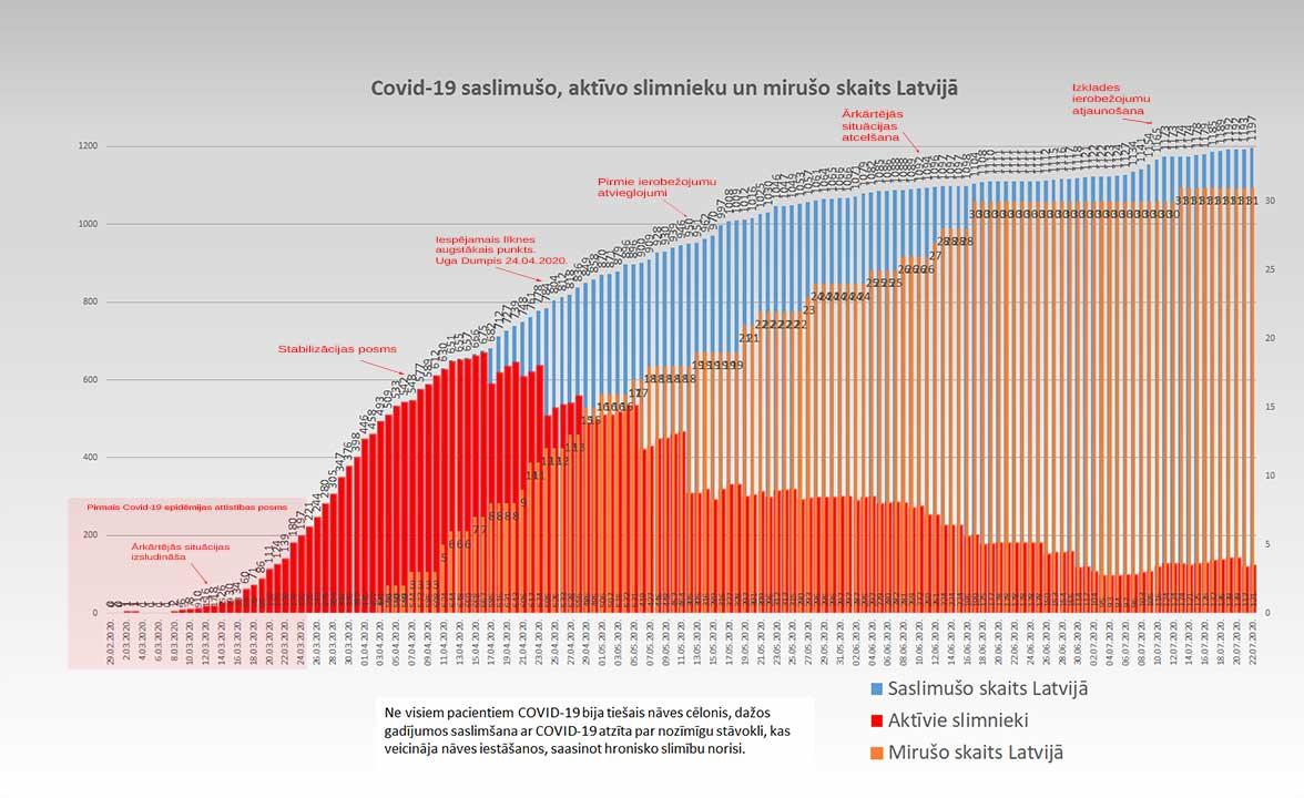 Grafiks ar Covid-19 saslimušo un mirušo skaitu valstī 22.07.2020.
