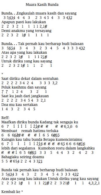 Kunci Lagu Muara Kasih Bunda : kunci, muara, kasih, bunda, Lirik, Bunda, Terkini, Banget