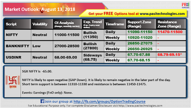 Indian Market Outlook: August 13, 2018