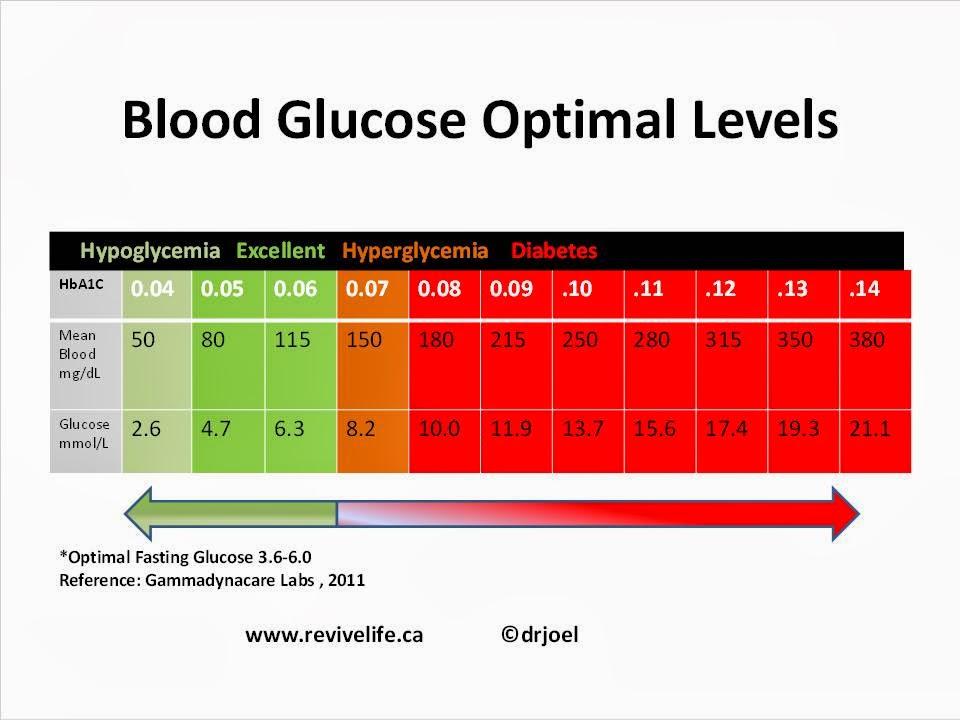 glucose recording chart - Canreklonec