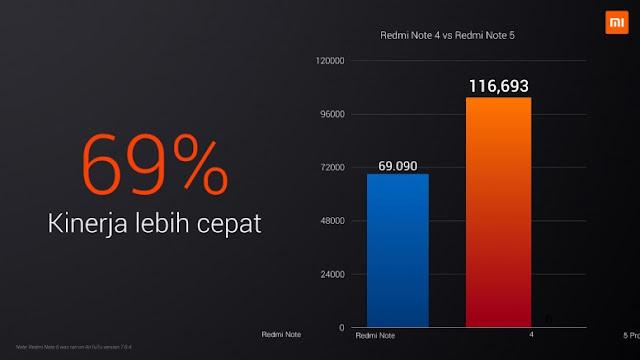 Alasan Redmi Note 5 Seharga 2,5 Juta Lebih Menggiurkan Dari Flagship