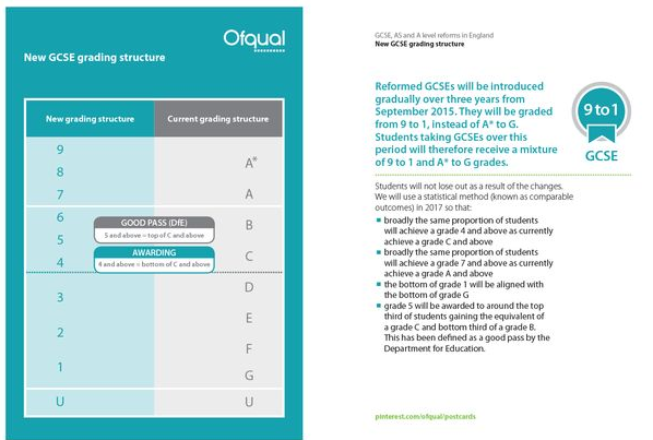 unit grade boundaries for the gcse All of the jcqcic awarding bodies offering as/a level and gcse unitised qualifications (aqa, edexcel, ccea, ocr, wjec) use the same method for converting raw the uniform mark grade boundaries are always set at the same fixed percentages of the maximum uniform mark for the unit and the overall qualification.