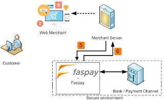 Keuntungan Pembayaran Online Paypal