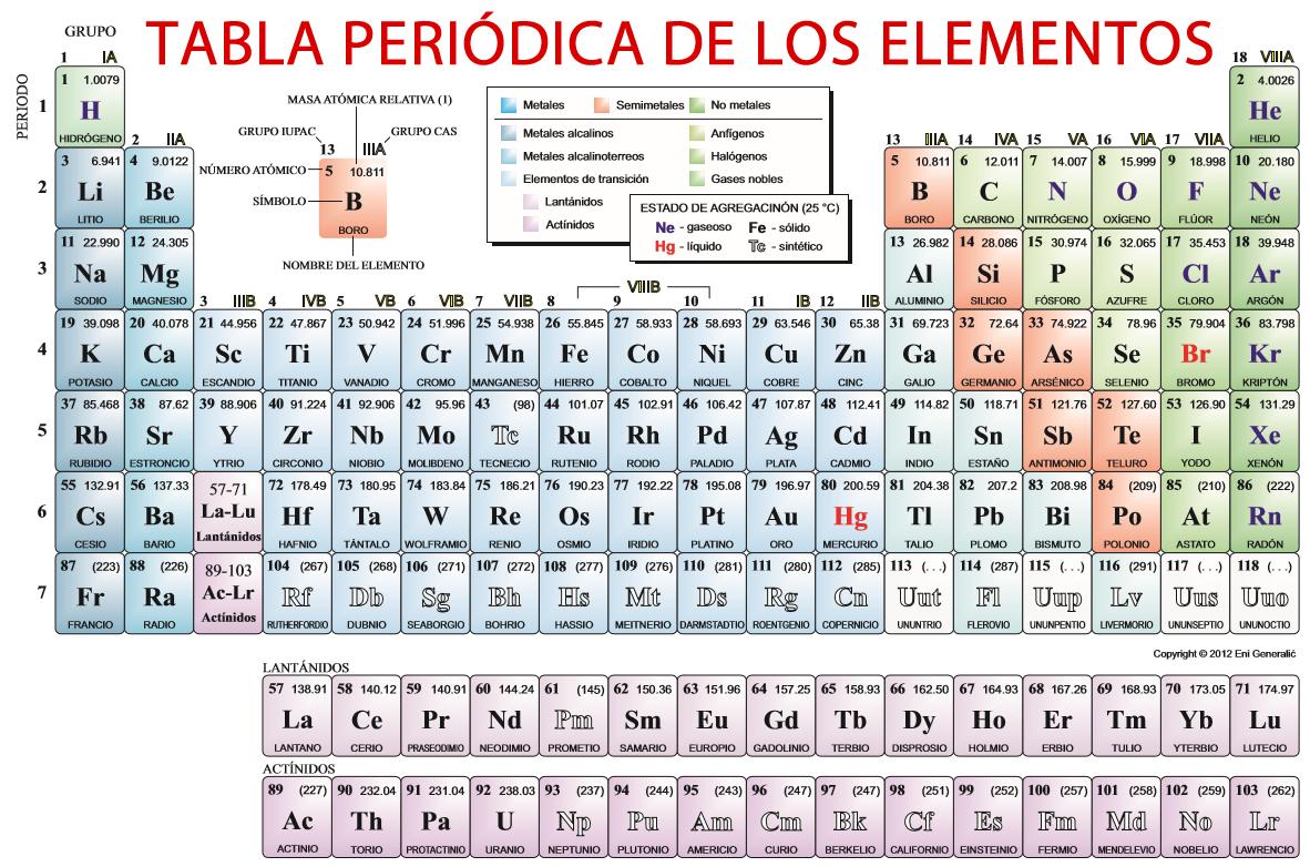 tabla periodica de los elementos mc graw hill choice image tabla periodica completa mc graw hill - Tabla Periodica De Los Elementos Mc Graw Hill