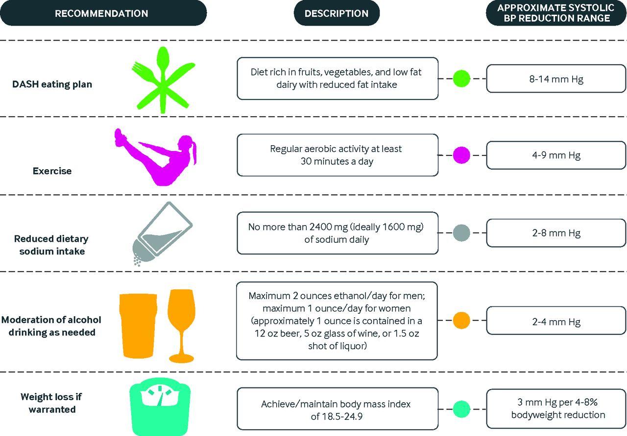 Salud y Prevención PAPPS: Tratamiento de la hipertensión ...