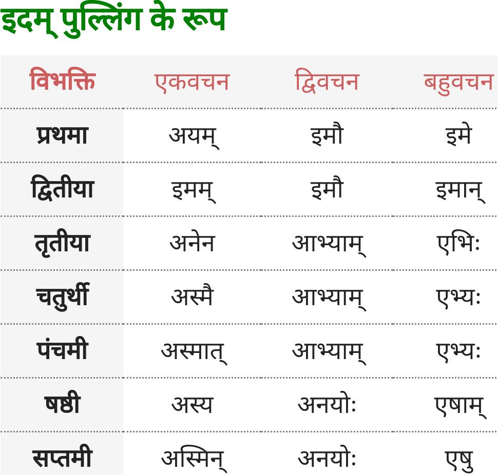 Yah,  Idam Pulling ke roop - Sanskrit Shabd Roop