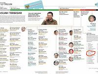 Laporan TEMPO Nama Basuki Masuk Daftar 37 Anggota DPR Komisi II Yang Terseret Kasus Korupsi E-KTP