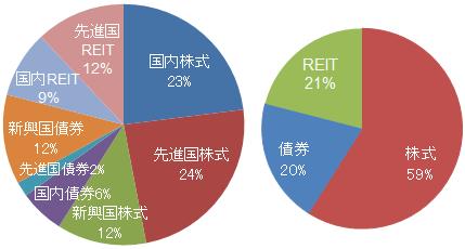 eMAXIS 最適化バランス(マイ フォワード)基本投資割合