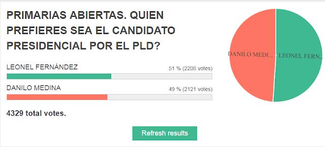 Leonel Fernandez vs Danilo Medina?