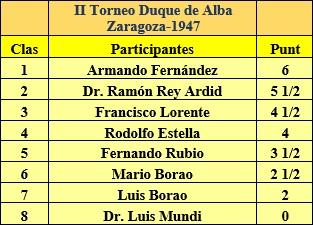 Clasificación final del II Torneo Duque de Alba 1947