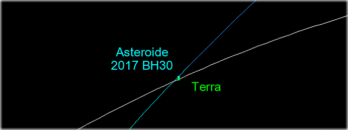 asteroide passa raspando algumas horas após ser descoberto