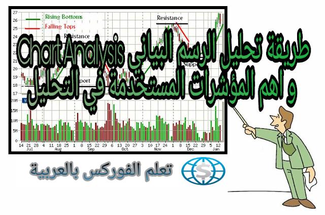 طريقة تحليل الرسم البياني Chart Analysis