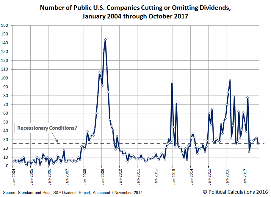 Number of Public U.S. Companies Cutting or Omitting Their Dividends, January 2004 through October 2017