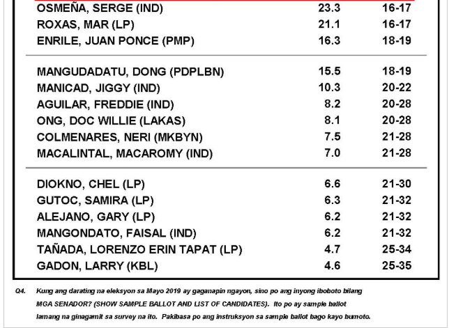 Villar overtakes Poe, Revilla in top 5 of latest Pulse Asia survey