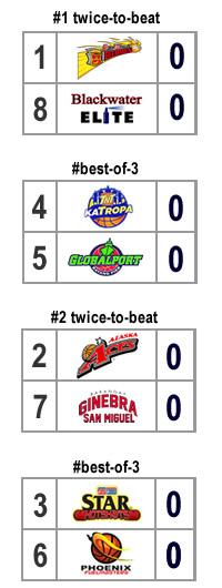 quarterfinal bracket scenario 2