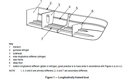 Windo: Boat design theory