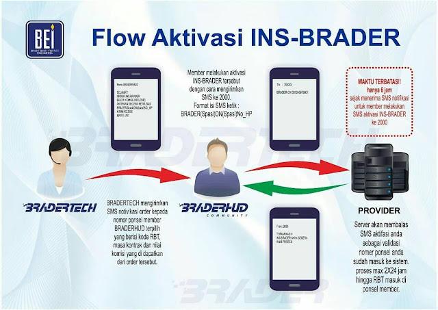 Cara Mengaktivasi RBT INS-Brader di Braderhud