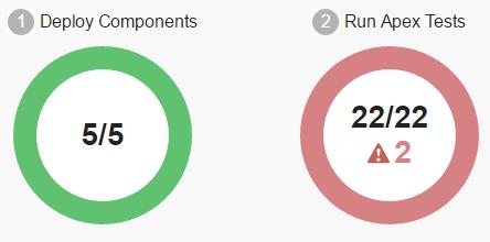 SimplySfdc com: Salesforce: Deployment Test Levels