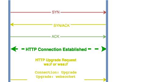 WebSocket - Light 2-way communication   Tech Talk
