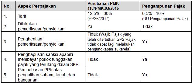 Perubahan PMK 118/PMK.03/2016 dengan Pengampunan Pajak