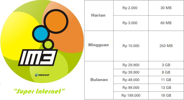 Cara Daftar dan Cek Kuota Paket Internet IM3 | Bunkz Tekno