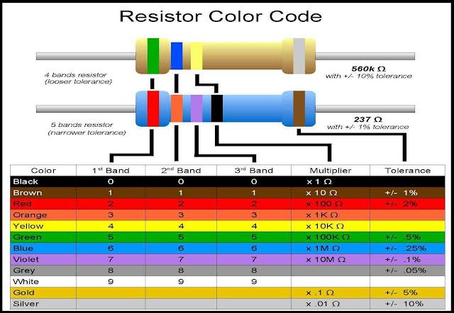 tabel-gelang-warna-resistor