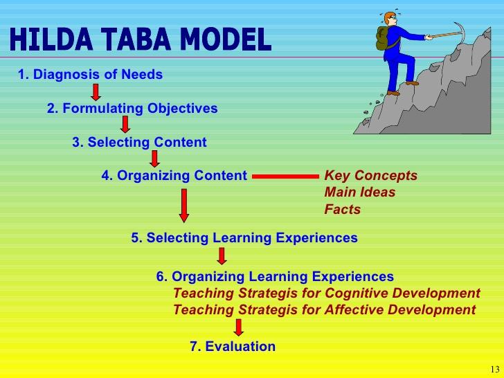 Models of curriculum dvelopment.