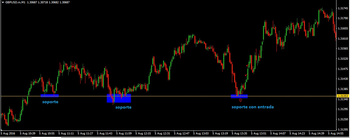 010 in binary options signals
