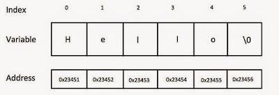 Source Code Menampilkan String Borland C++